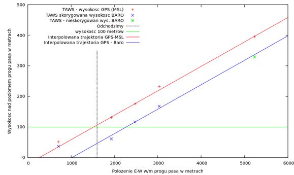 Wysokości GPS-MSL (czerwone)  i barometryczne (niebieskie) z logów TAWS.